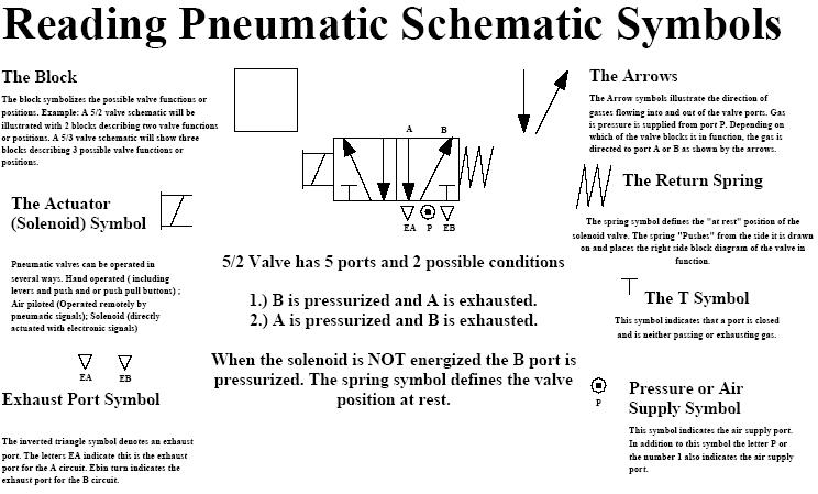 showing post media for pneumatic electrical schematic symbols reading pneumatic symbols jpg 744x449 pneumatic electrical schematic symbols